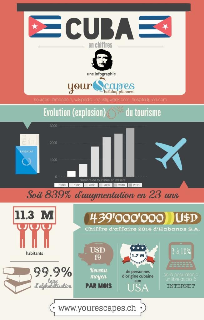 infographie Cuba